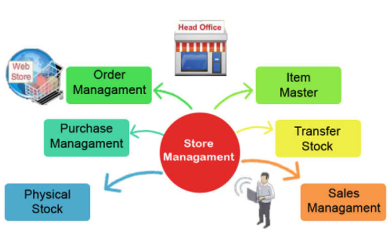 Store management using Smart retail POS Software | Retail